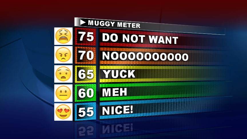 "A ""muggy meter"", reading desired humidity level from 75 being ""do not want"" to 55 being ""nice!"""